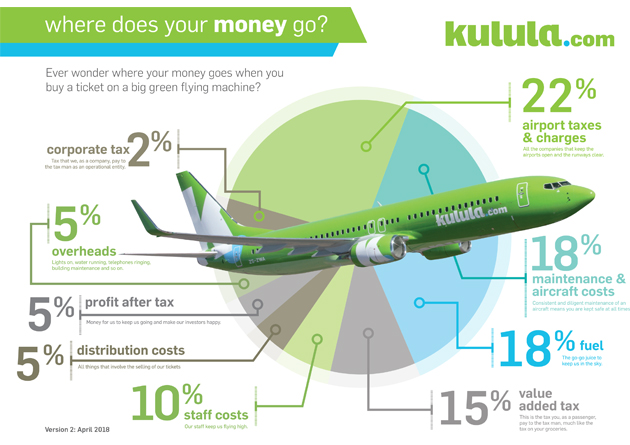Kulula Airlines Info Graphic